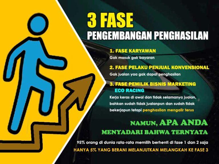 3-fase-pengembangan-bisnis